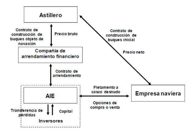 Estructura del Tax Lease - Unión Europea http://europa.eu/rapid/press-release_MEMO-13-696_es.htm