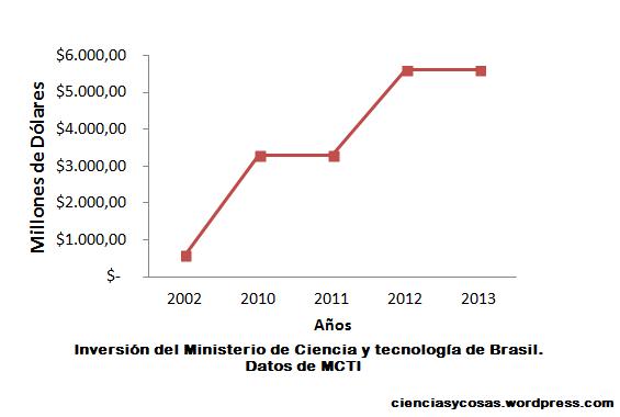 inversión ciencia brasil