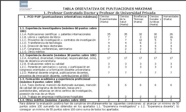 Tabla de evaluación de ANECA -  Año 2007