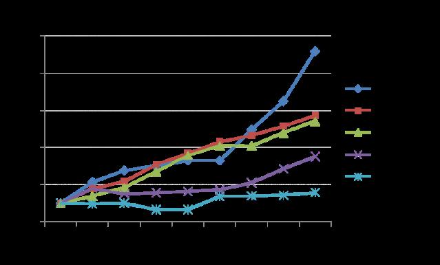 Evolución de la capacidad instalada en Latinoamérica - Fuente Nuestromundoysusdesafíos