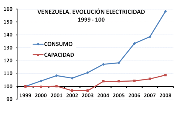Venezuela - Evolución del consumo y capacidad instalada - Fuente http://nuestromundoysusdesafios.blogspot.com.es/2010/01/venezuela-el-nino-chavez-responsable.html