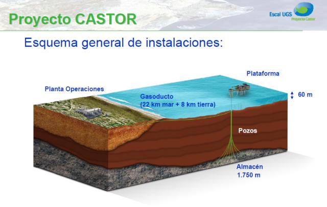 Proyecto Castor - Fuente ENAGAS