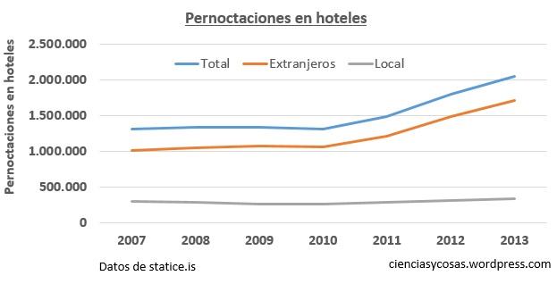 pernoctaciones hoteles